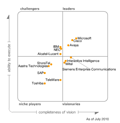 gartner-unified_comm_2010