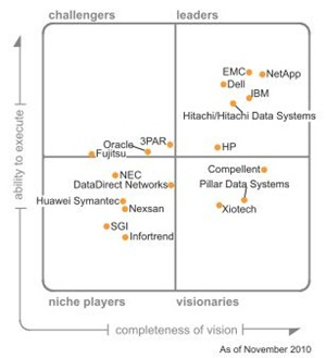 gartner_2010_mq_storage