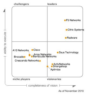 gartner_mq_app_delivery_2010