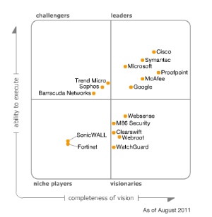 gartner_email_security_2011