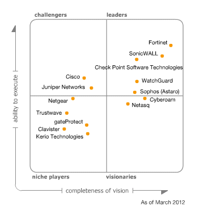 Magic Quadrant For Unified Threat Management Information