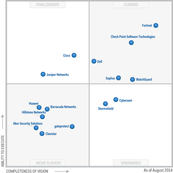 Magic Quadrant 2014 for UTM